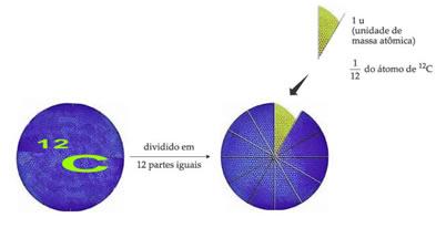 A unidade de massa atômica é 1/12 da massa do carbono-12.