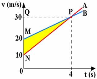 Velocidade em função do tempo de dois móveis que se movem em trajetória retilínea