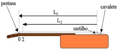 Exemplo de como devem ser feitas as medidas em relação ao braço do violão