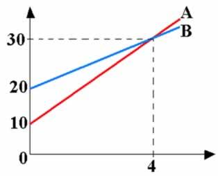 Gráfico da velocidade em função do tempo de dois móveis que se movem em trajetória retilínea