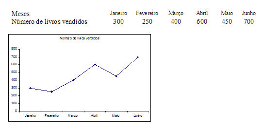 b170d9d756f0 Gráficos. Representação através de gráficos - Brasil Escola
