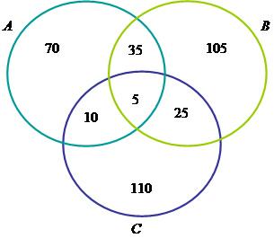 Diagramas de venn na estatstica brasil escola diagramas de venn na estatstica ccuart Choice Image