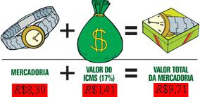 Como funciona a cobrança do ICMS