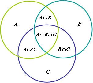Diagramas de venn brasil escola considerando os conjuntos a b e c teremos a seguinte relao na determinao do nmero de elementos ccuart Choice Image