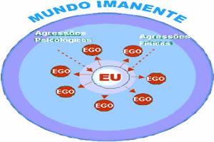 Ego: equilibra os anseios do Id e do Superego