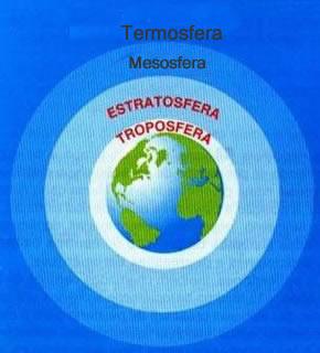 A atmosfera possui várias camadas, que são representadas na figura acima
