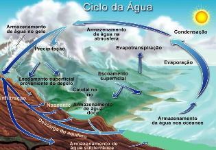 A dinâmica do ciclo da água