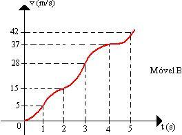 Movimento Uniformemente Variado GraficoMUV2