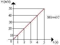 Movimento Uniformemente Variado GraficoMUV3