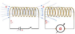 Indução magnética de uma bobina produzida por outra bobina