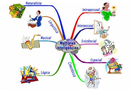 Área cerebral de cada inteligência