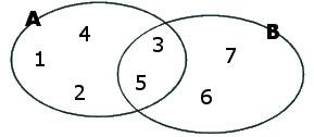 Exemplo de interseção de conjuntos