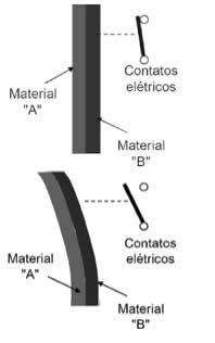 Lâmina Bimetálica em um circuito elétrico