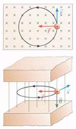 Força magnética e velocidade na região de um campo magnético uniforme