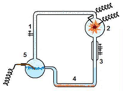 Gases introduzidos no sistema(1); sofrem descarga elétrica(2); são resfriados(3);o vapor d'água da mistura se condensa(4); água acumulada é fervida(5)