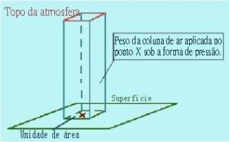 Esboço de como ocorre a pressão atmosférica sobre a superfície