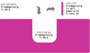 Uso de energia geotérmica para aquecimento de gás natural