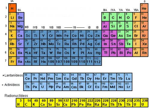 Organização dos elementos baseada em suas propriedades