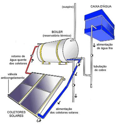 Sistema de Termofissão