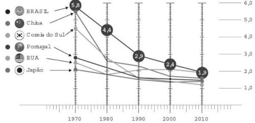 Gráfico com a taxa de fecundidade de alguns países de 1970 a 2010
