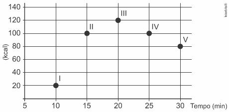 Gráfico com valores calóricos, em kcal, gastos em cinco atividades físicas, em função do tempo, contado em minuto.