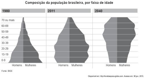 Imagem de três pirâmides etárias da população brasileira dos anos de 1980, 2011 e 2040.