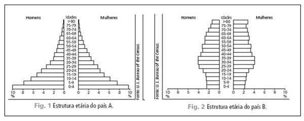 Pirâmides etárias de países distintos em questão da UEG