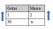 Tabela de proporção com as grandezas diretamente proporcionais gotas e massa