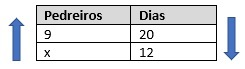 Tabela de proporção com as grandezas inversamente proporcionais pedreiros e dias