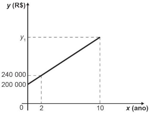 Gráfico com relação entre valorização de imóvel e tempo