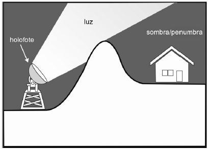 Figura II: holofote