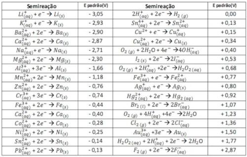 Tabela com elementos químicos dispostos por ordem dos seus potenciais de eletrodo
