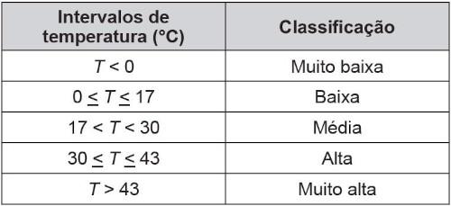 Tabela com intervalos de temperatura de estufa e classificações — enunciado questão Enem 2015