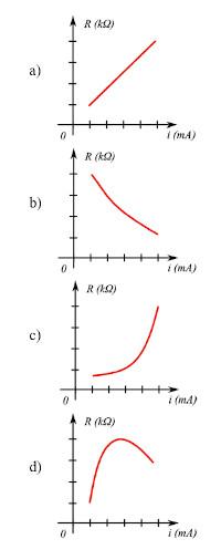 Alternativas para gráficos de resistência versus a corrente elétrica