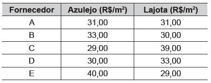Tabela com fornecedores e valores de azulejos e lajotas — enunciado questão Enem 2015