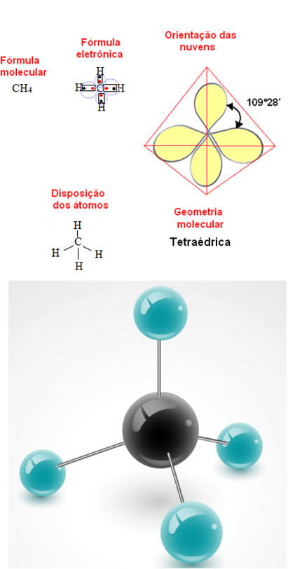 Geometria tetraédrica do metano