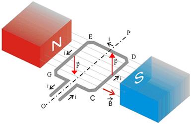 Uma espira percorrida por corrente elétrica, colocada em um campo magnético, fica sob ação de torque