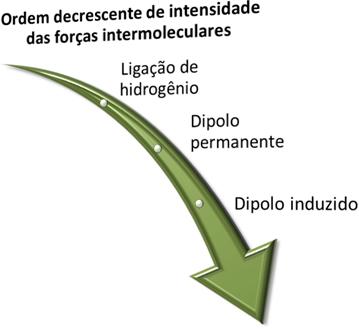 Ordem de intensidade das forças intermoleculares
