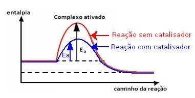 Reação com catalisador possui menor energia de ativação