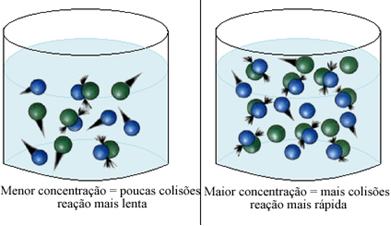 Concentração dos reagentes e rapidez da reação