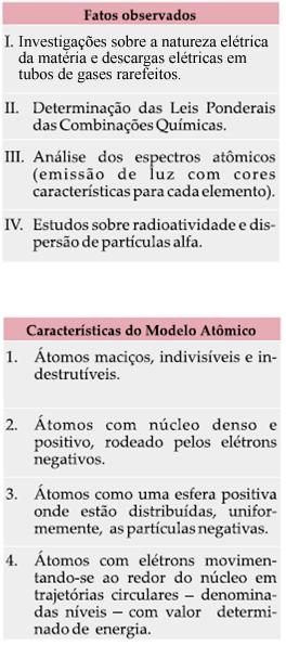 Exercícios Sobre A Evolução Dos Modelos Atômicos Brasil Escola