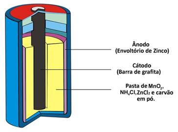 Esquema de composição da pilha seca de Leclanché