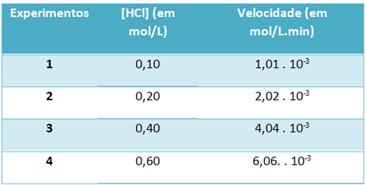Tabela com concentração e velocidade de reação