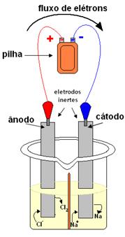Esquema de processo de eletrólise ígnea do cloreto de sódio (sal de cozinha)