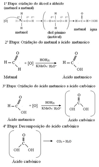 Etapas de reação de oxidação do metanol