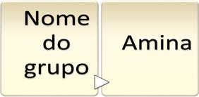 Outra forma de nomear as aminas