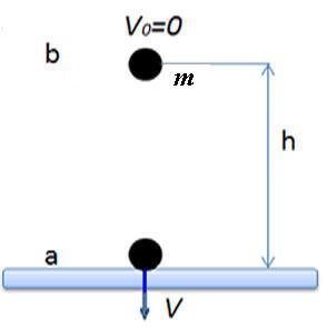 A energia potencial gravitacional está associada ao trabalho da força peso