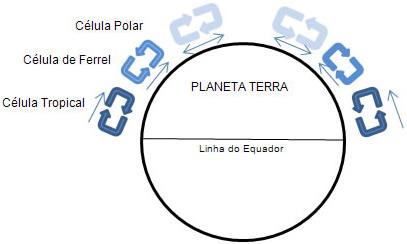 Esquema das massas de ar do planeta Terra; observe a direção dos movimentos de cada célula