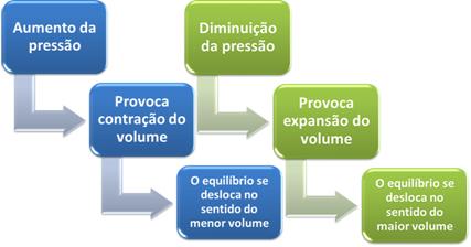 Variação da pressão e equilíbrio químico