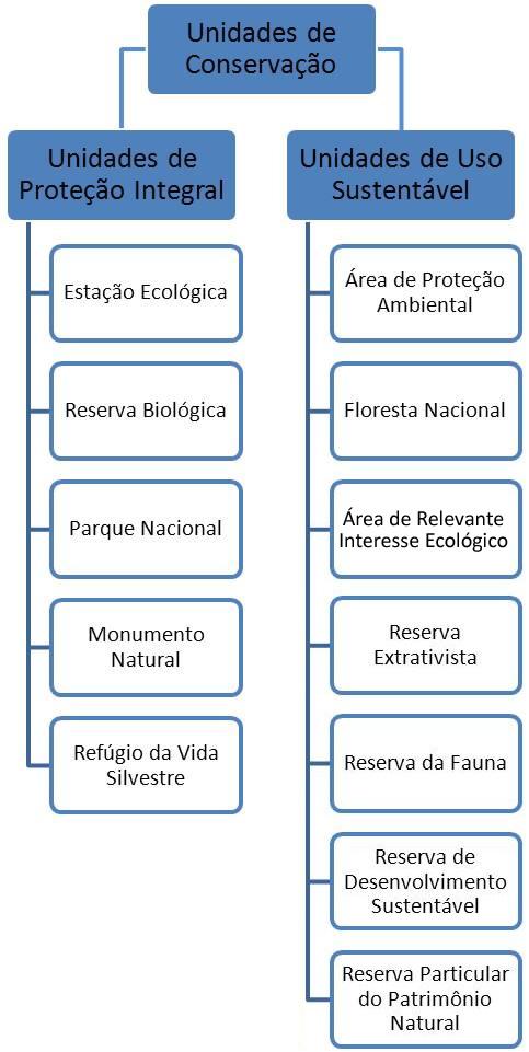 As Unidades de Conservação são divididas em dois grupos: Unidades de Proteção Integral e Unidades de Uso Sustentável